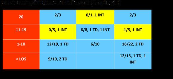 rsz_1bortles_passing_chart